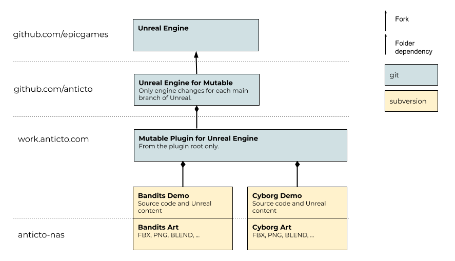 Mutable for Unreal Engine Repository Structure.png (509×887 px, 28 KB)
