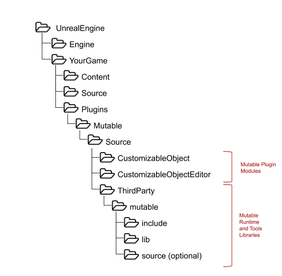 Mutable Unreal Folder Structure.png (548×560 px, 24 KB)